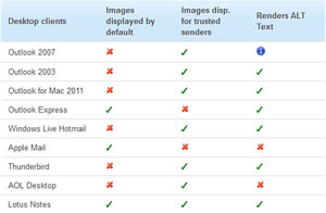 Table showing how different email clients handle images as at October 2011