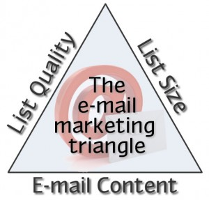 Email marketing list quality is a vital element of the email marketing triangle