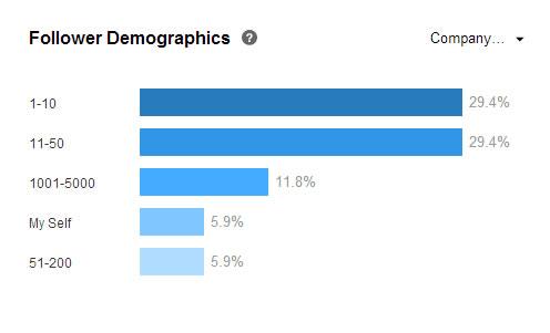 LinkedIn stats deliver real marketing insight