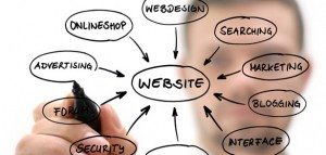 Is your website at the heart of your marketing?