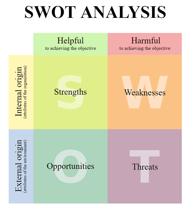 Summer SWOT. A solid platform is a great way to build your business