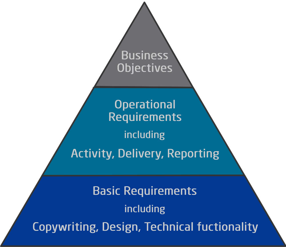 Marketing Hierarchy – do you understand yours?
