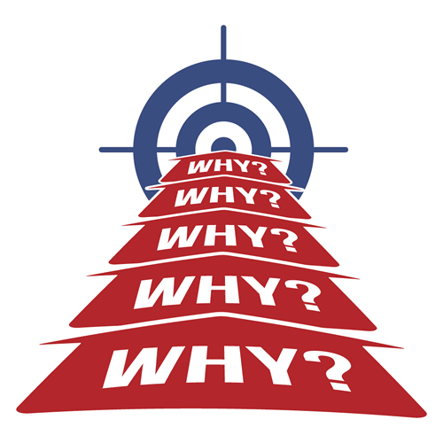 The value of why